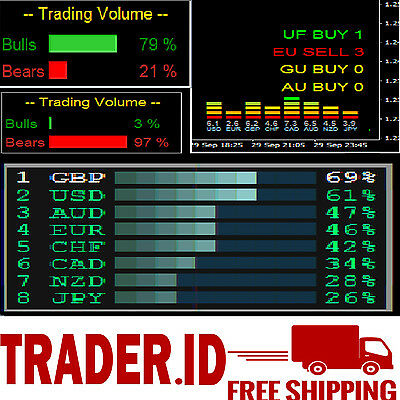 Indicatore forex power level
