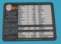 Nameplates For Industry Conversion Chart Decal Dq