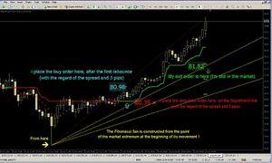 Andrew Forex Trading System-afficher Le Titre D'origine