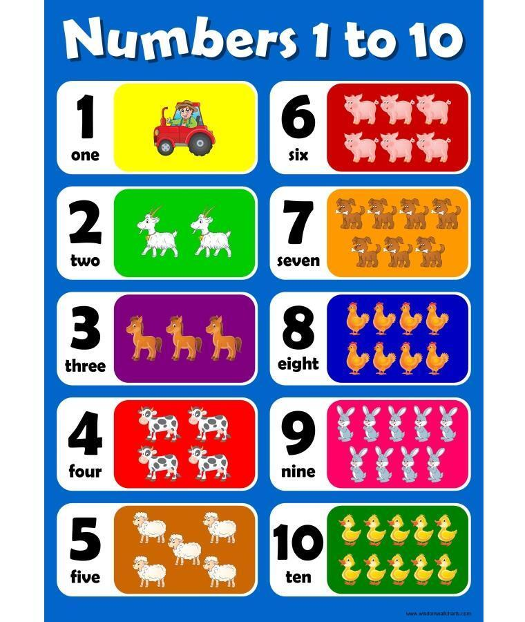 A3 Numbers 1 to 10 Blue Childrens Wall Chart Kids Poster Learn ...