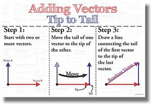 Adding Vectors Tip to Tail NEW Classroom Math Poster