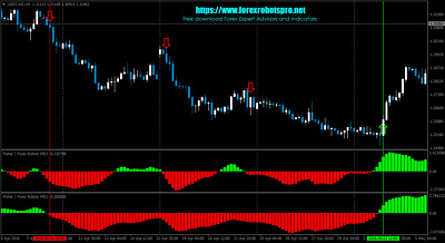 Forex mq4 entry indicator
