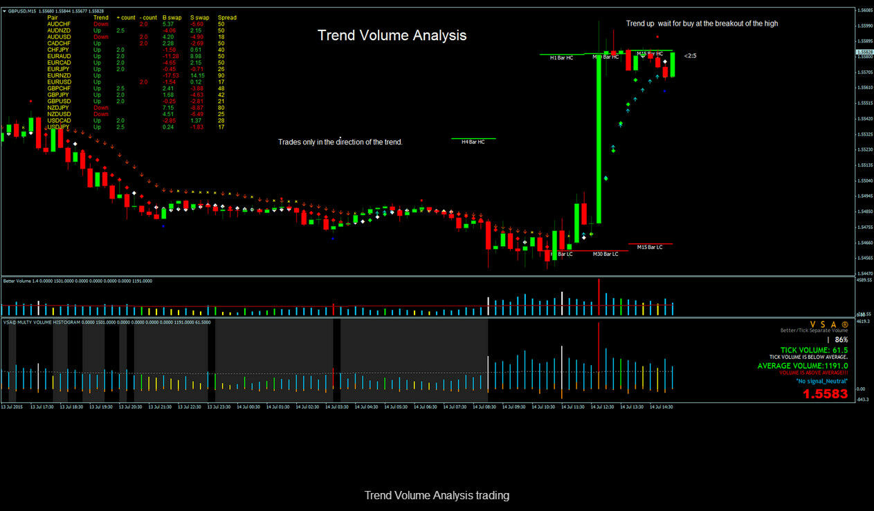 Image 1 - Trend Volume Analysis trading - Forex Trading System