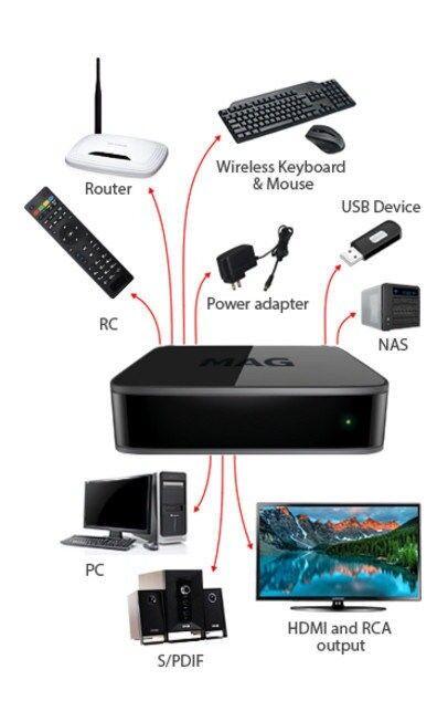 Infomir MAG 410 UHD 4K Video IPTV OTT Streamer BOX Android 6 Wi-Fi blueetooth USB