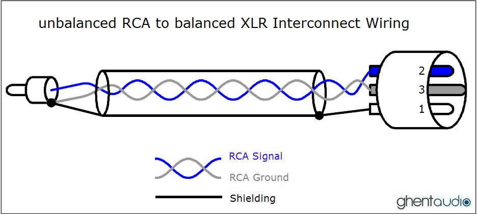 balanced xlr wiring diagram rca schematics online 3.5 mm audio cable wiring diagram xlr to rca jack wiring diagram wiring