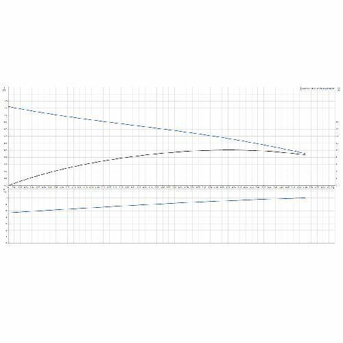 Grundfos Zirkulationspumpe COMFORT 15-14 BX PM DACH 97989266