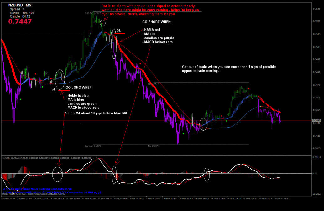 Image 1 - SD Trading System - Forex Trading System for MT4