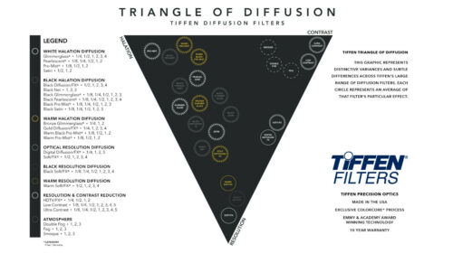 New Tiffen 67mm Black Pro-Mist 1/4 Filter Halation Diffusion Filters # 67BPM14