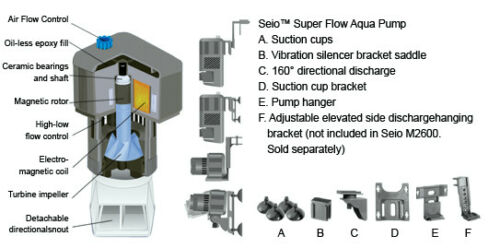 Rio SEIO Super Flow 620//820//1100//1500 GPH Circulation Pump Aquarium Reef