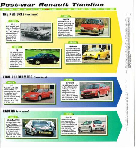 t//l RENAULT Timeline History Mini-Brochure 4,15,17,16,20,30,TURBO,GTA,9,11,.