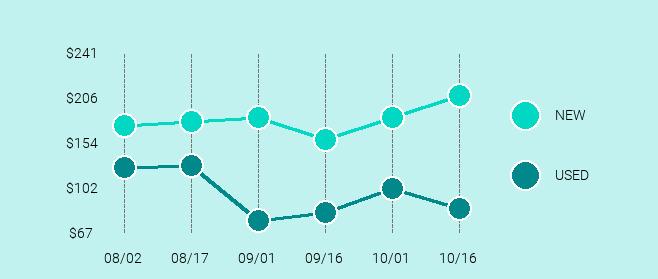 LG V20 Price Trend Chart Large