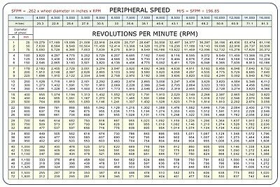 Sfm To Rpm Peripheral Speed Magnetic Conversion Chart 8 5 X5 5 Ebay