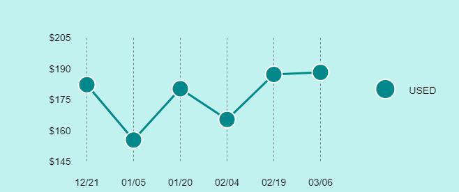 Apple iPad mini 3 Price Trend Chart Large
