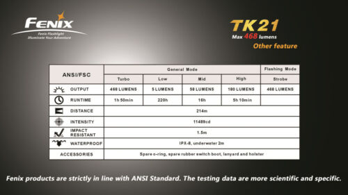 US Seller Fenix TK21 Cree XM-L U2 LED Flashlight 18650//2xCR123A model w// Strobe