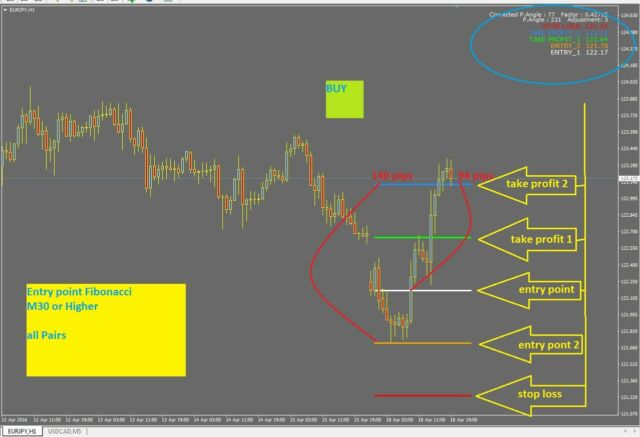 █ R018 Entry Point Fibonacci System Indicator for MetaTrader 4 Mt4 Forex  Windows