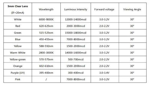 LED LED´s 5mm verkabelt mit Fassung