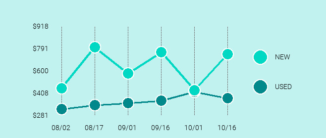 Microsoft Surface Pro 4 Price Trend Chart Large