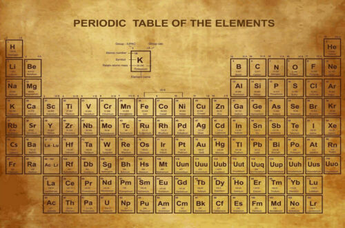 W889 Hot Periodic Table of the Elements Classic Chart Vintage Poster Art Decor