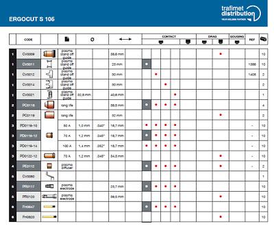 JÄCKLE,REHM etc. Orginal Trafimet Plasma Verschleissteile Set S 75 S105 Lang