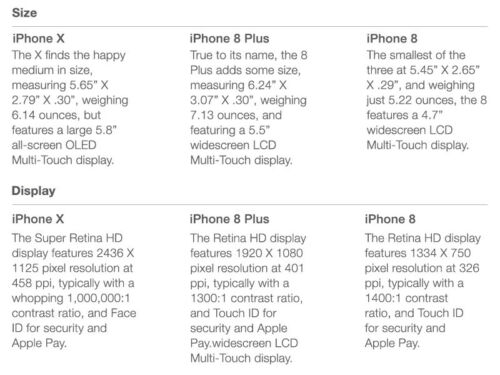 However There Are Plenty Of Other Features That Make Each New IPhone Unique Refer To The Charts Below Compare Three Models