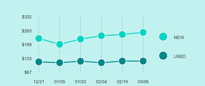 Apple iPad mini 2 Price Trend Chart Large