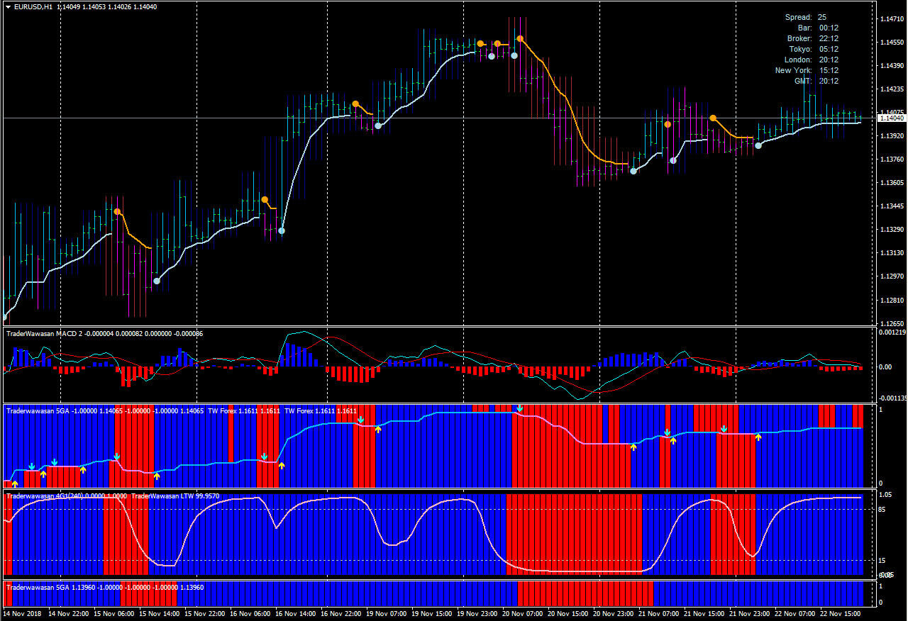Image 1 - Merdekerama Forex Trading System Scalping And Swing Strategy For Mt4