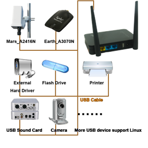1200Mbps-Wireless-Router-Openwrt-Support-Dual-Wan-Vlan-VPN-USB-Print-Disk-NAS