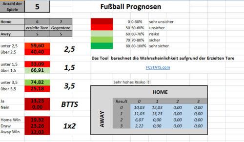 Sportwetten über//unter hohe Trefferquote Analyse-Tool over//under Strategie