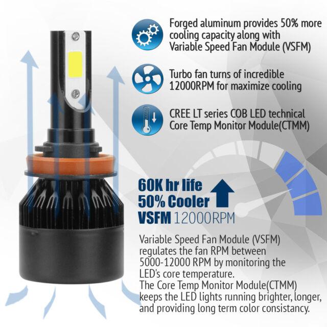 Cree H11 2PCS LED Total 388W 38800LM Combo Headlight 6500K White Kit Bulbs