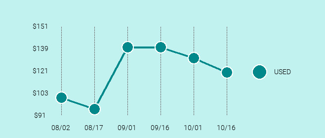 Sony PlayStation TV Price Trend Chart Large