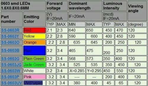 4000pcs 0603 Red light LED lamp beads super bright SMD LED