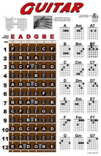 Guitar chord wall chart fretboard instructional poster beginner