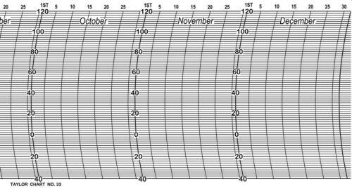Taylor #33 6-MONTH Temperature Thermograph No-bleed Charts BAS62
