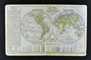 Details about c1863 Cornell Map Physical World Mountains Himalaya Rocky  Andes Alps Mt. Everest