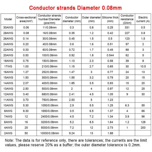 Silikonlitze Silikonkabel Hochflex Draht 8-30 AWG 0.08mm Verzinnter Kupferdraht