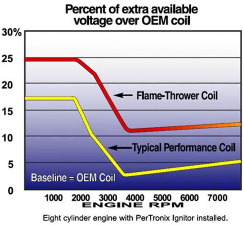 343 360 390 290 56 to 74  Engine Electronic Ignition Conversion Kit AMC 401