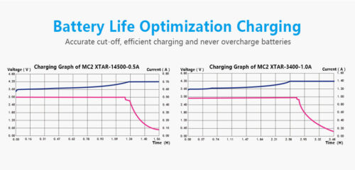 26650 // 18650 // 16340 // 14500 New XTAR MC2 Plus LED USB battery charger