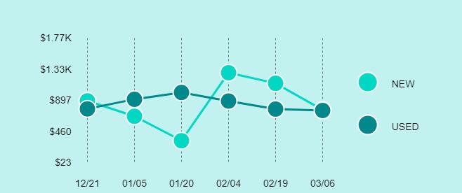 DJI Phantom 4 Pro Price Trend Chart Large