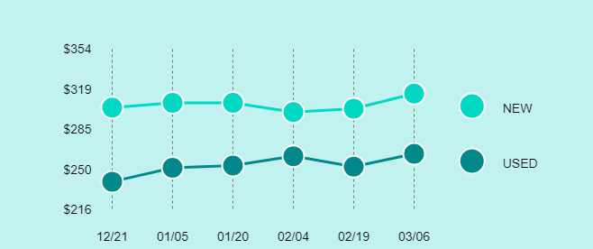 Apple iPad (6th Generation) Price Trend Chart Large