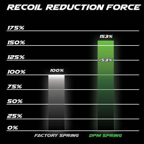 DPM Recoil ROTuction System for AREX REX Zero 1 1 Zero Standard Größe 9mm /.40 S&W dea1fb