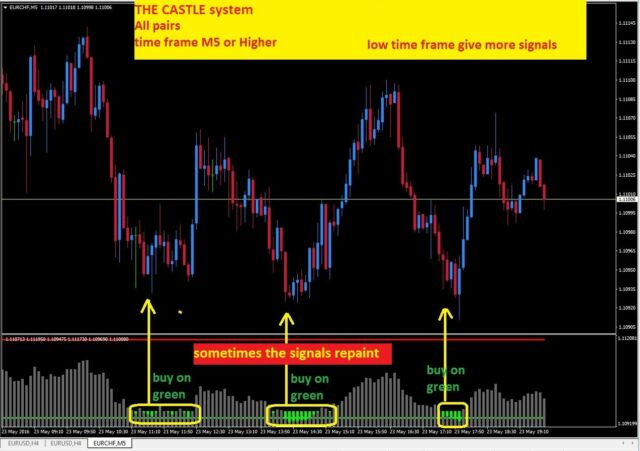 R038 The Castle System Indicator Forex For Metatrader 4 Mt4 Windows