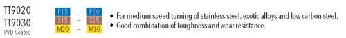 CCET32.50.5R-GF TT9020 7° Rhombic Ground Turning Inserts Ingersoll Box of 10pcs