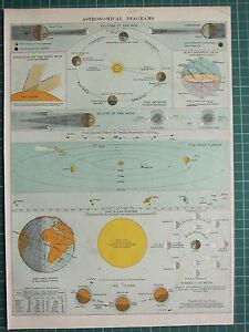 1900 Grande Vittoriano Stampa ~ Astronomia Solare Sistema Luna Fasi Maree