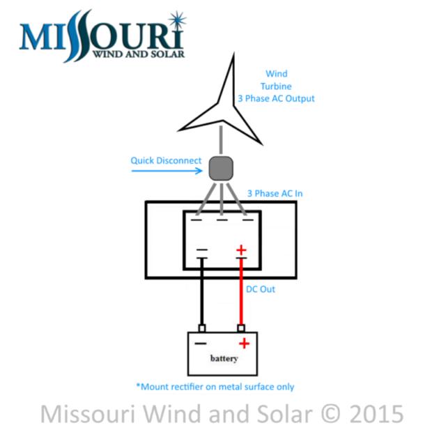 1645 W Supercore SC PMA 48 VAC 3 PHASE Wind Turbine permanent Générateur N