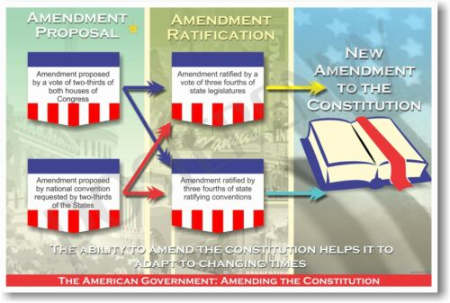 American Government Amending Constitution Civics POSTER