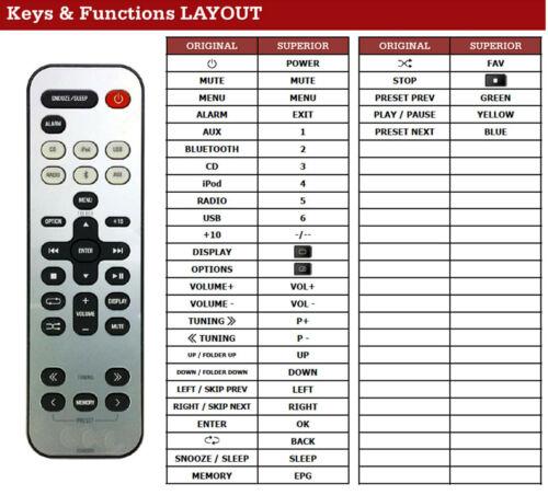 NEUWARE Ersatz Fernbedienung für Yamaha Microanlage MCR-B142 ZC89320 MCRB142 NEU