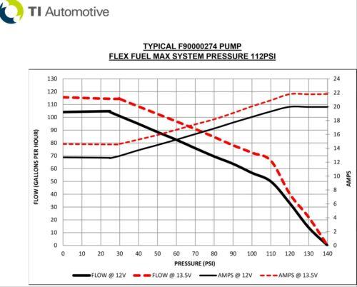 GENUINE WALBRO F90000274 E85 RACING FUEL PUMP 450 LPH HIGH PRESSURE PUMP KIT EC