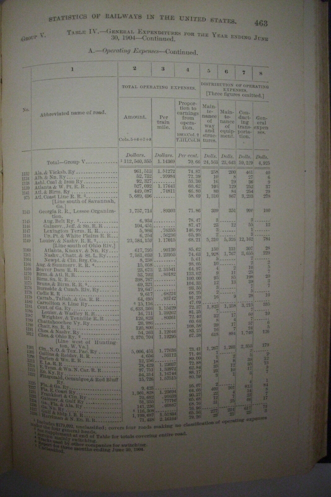 1904 ANNUAL REPORT ON THE RAILWAYS IN THE US RailroadTrainsw