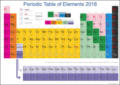 Periodic Table of Elements POSTER A0 with an encapsulation option A2 A1