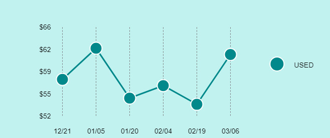 LG G4 Price Trend Chart Large